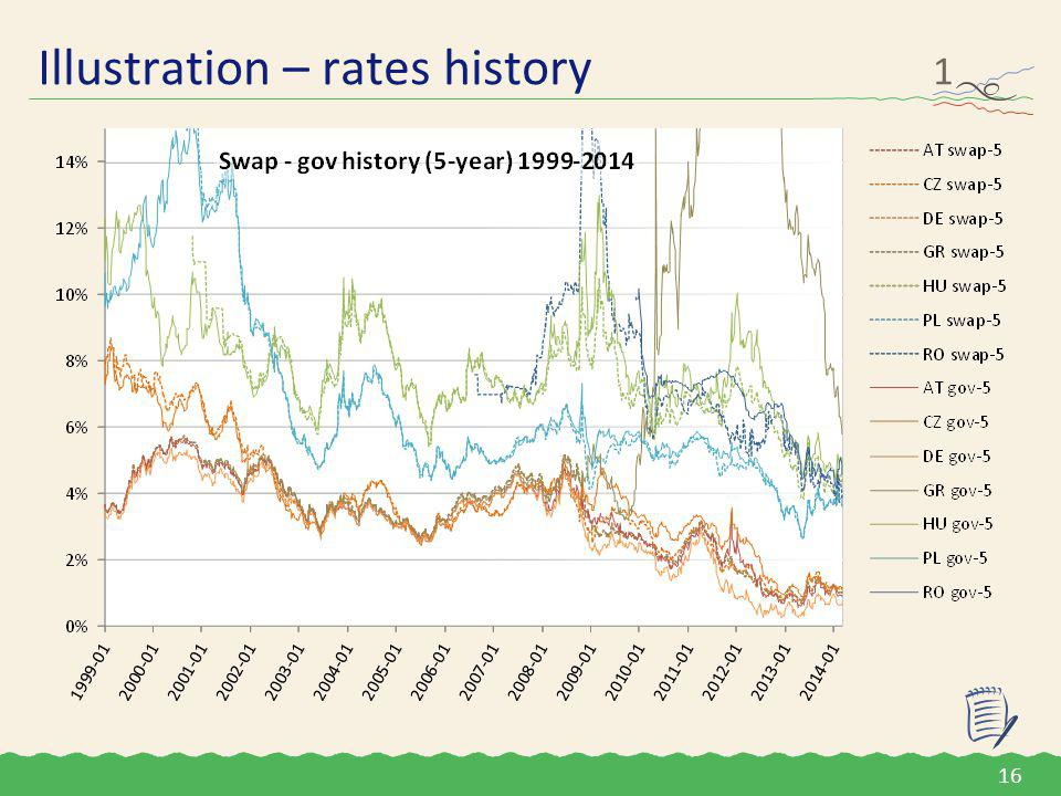 Illustration – rates history 1 16 Rates history This chart aims to build an impression (and not an understanding) of the interest rate and government spread history of some CEE countries.