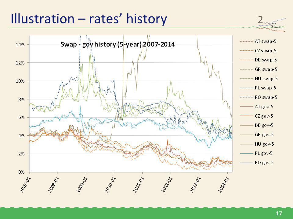 Illustration – rates' history 2 17