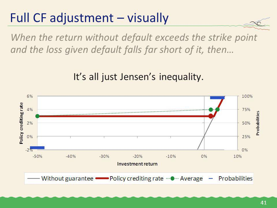 Full CF adjustment – visually When the return without default exceeds the strike point and the loss given default falls far short of it, then… It's all just Jensen's inequality.