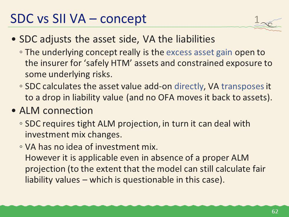 SDC adjusts the asset side, VA the liabilities ◦The underlying concept really is the excess asset gain open to the insurer for 'safely HTM' assets and constrained exposure to some underlying risks.