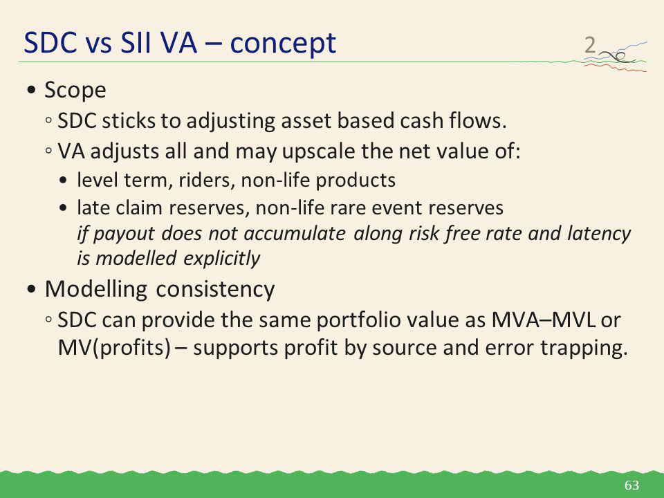Scope ◦SDC sticks to adjusting asset based cash flows.