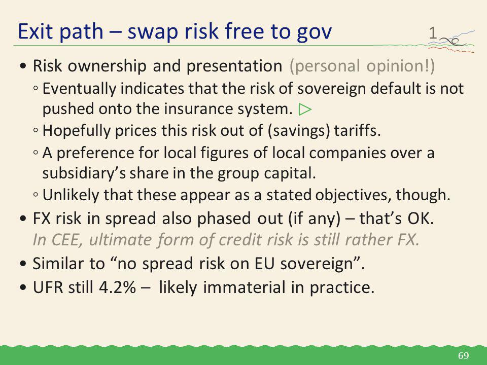 Risk ownership and presentation (personal opinion!) ◦Eventually indicates that the risk of sovereign default is not pushed onto the insurance system.