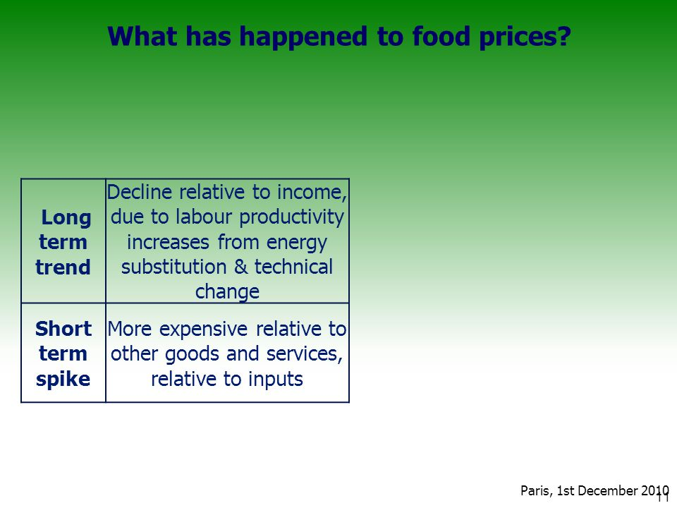What has happened to food prices.
