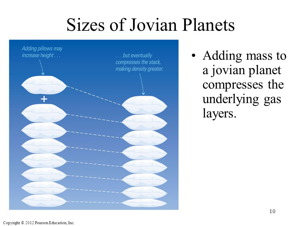 Copyright © 2012 Pearson Education, Inc. Sizes of Jovian Planets Adding mass to a jovian planet compresses the underlying gas layers. 10
