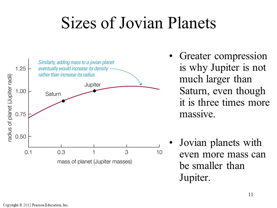 Copyright © 2012 Pearson Education, Inc. Sizes of Jovian Planets Greater compression is why Jupiter is not much larger than Saturn, even though it is