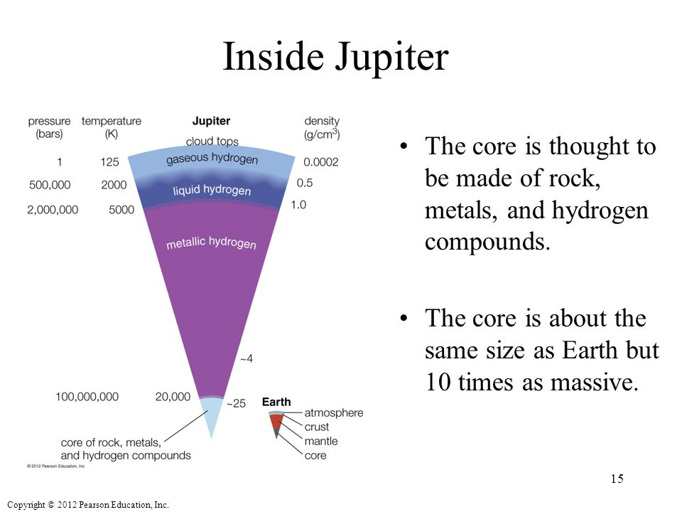Copyright © 2012 Pearson Education, Inc. Inside Jupiter The core is thought to be made of rock, metals, and hydrogen compounds. The core is about the