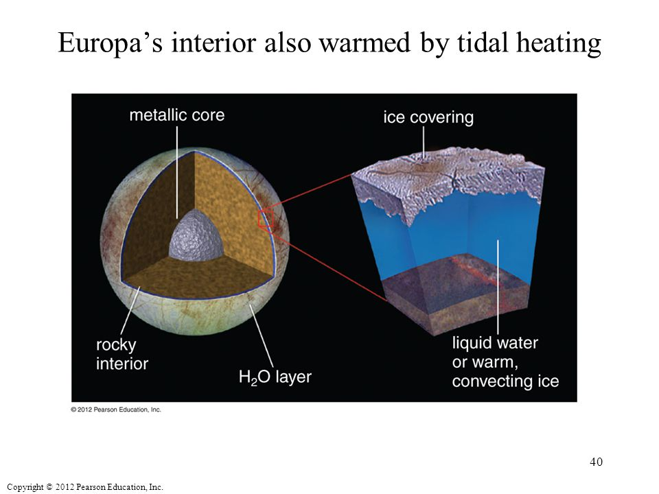 Copyright © 2012 Pearson Education, Inc. Europa's interior also warmed by tidal heating 40