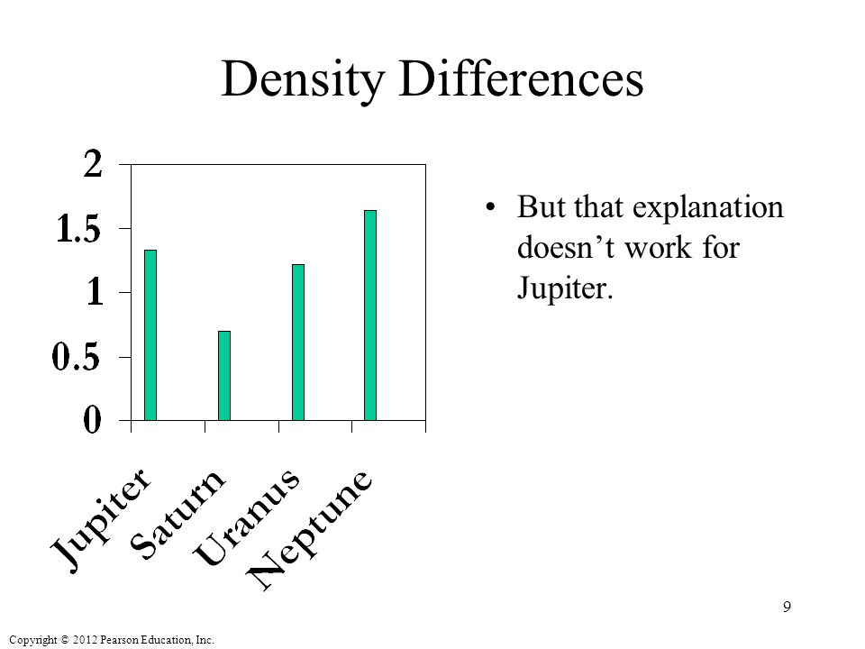 Copyright © 2012 Pearson Education, Inc. Density Differences But that explanation doesn't work for Jupiter. 9