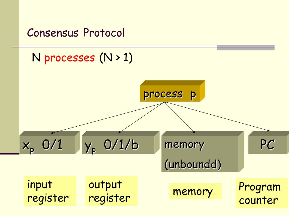 10 Consensus Protocol N processes (N > 1) process p x p 0/1 y p 0/1/b memory(unboundd)PC input register output register memory Program counter