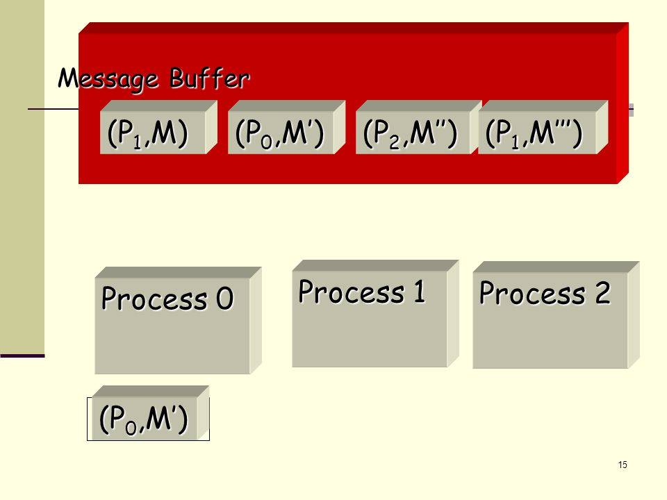 15 (P 1,M) Message Buffer (P 0,M') (P 2,M'') (P 1,M''') Process 0 Process 2 Process 1 receive(0)  (P 0,M')