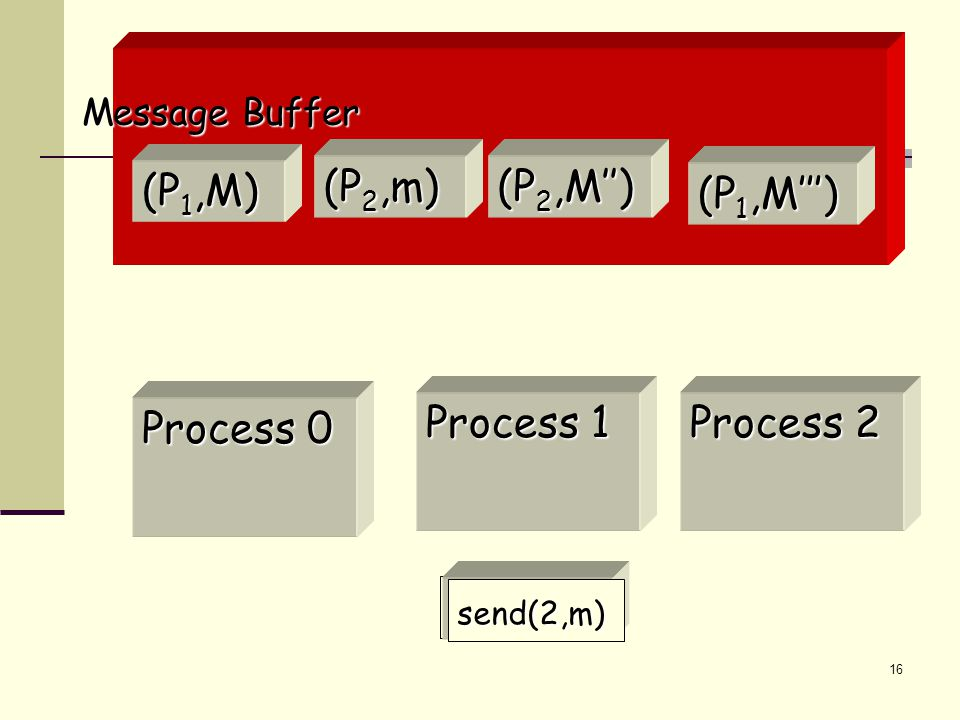 16 (P 1,M) Message Buffer Process 0 Process 2 Process 1 receive(1) (P 2,M'') (P 1,M''') send(2,m) (P 2,m)