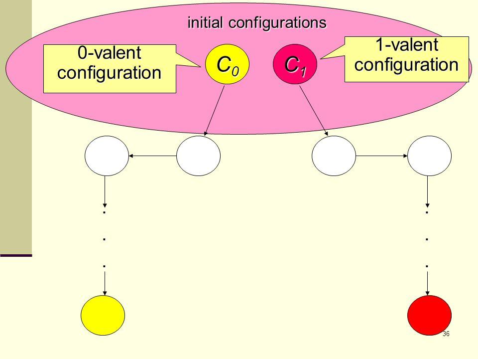 36 C0C0C0C0...... 0-valentconfiguration C1C1C1C1 initial configurations 1-valentconfiguration