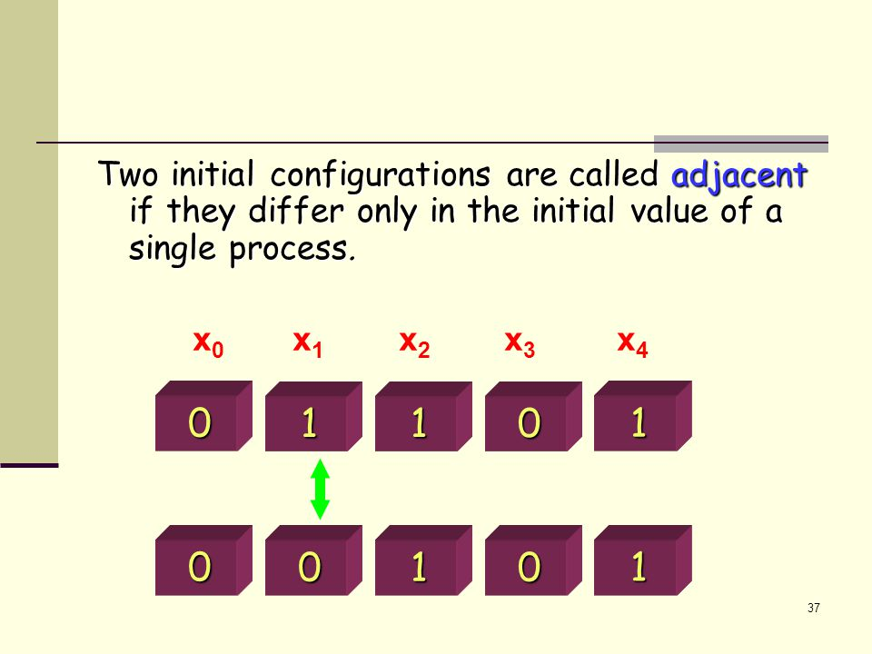 37 Two initial configurations are called adjacent if they differ only in the initial value of a single process.