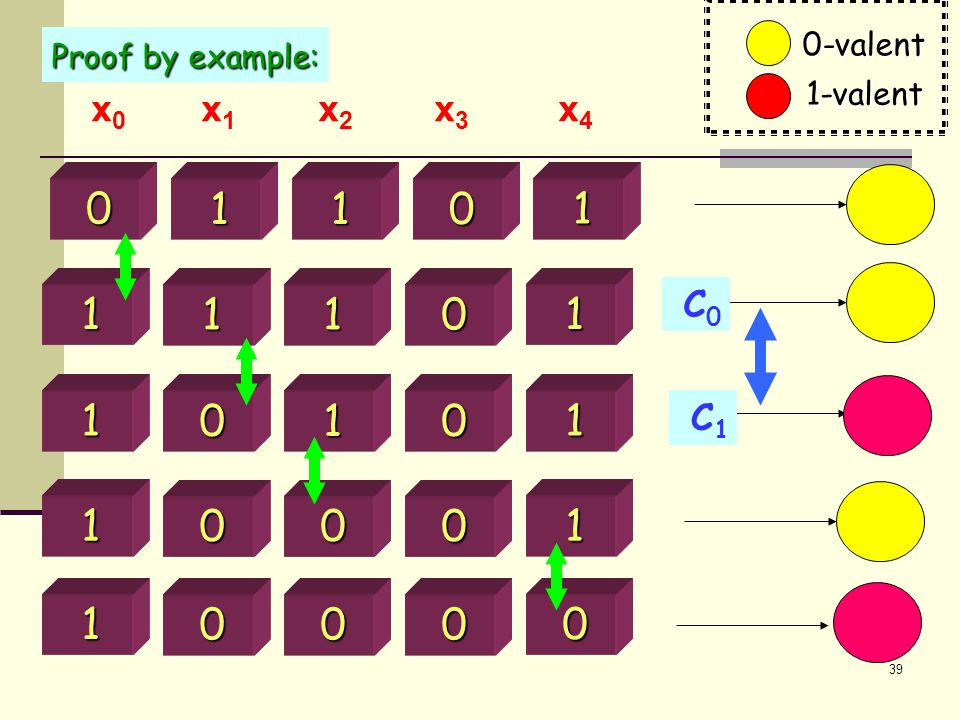 39 0 1 0 1 1 1 1 0 1 1 1 1 0 1 0 1 1 0 0 0 1 0 0 0 0 x 0 x 1 x 2 x 3 x 4 C0C0 C1C1 Proof by example: 0-valent 1-valent