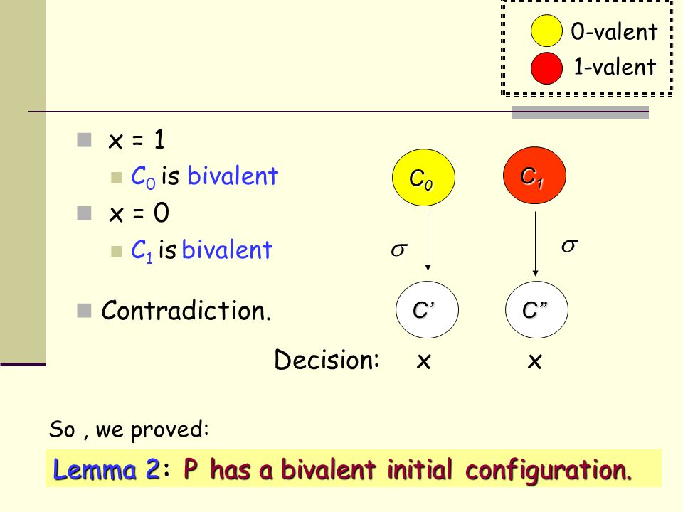 42 x = 1 C 0 is bivalent x = 0 C 1 is bivalent Contradiction.