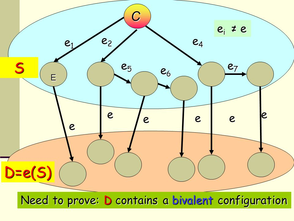 44 E e2e2e2e2 e1e1e1e1 e4e4e4e4 e i ≠ e bivalent configuration e e e e S e D=e(S) e e5e5e5e5 e6e6e6e6 e7e7e7e7 C Need to prove: D contains a bivalent configuration