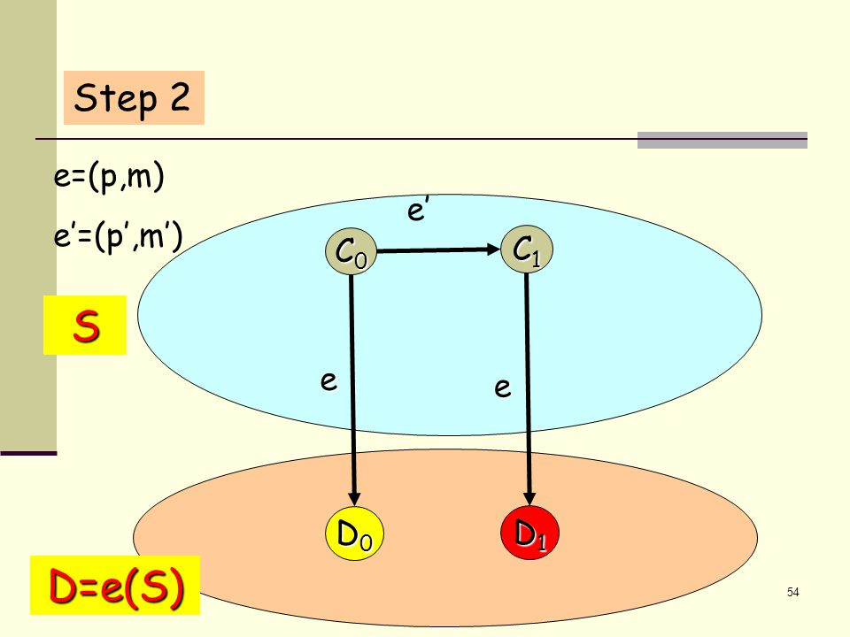 54 S e D=e(S) D0D0D0D0 D1D1D1D1 e' C1C1C1C1 C0C0C0C0 e e=(p,m) e'=(p',m') Step 2