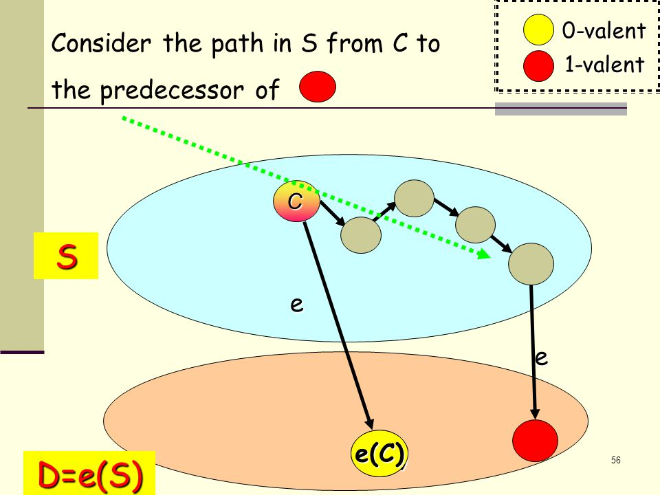 56 Consider the path in S from C to the predecessor of e(C) S e D=e(S) e e(C) C 0-valent 1-valent
