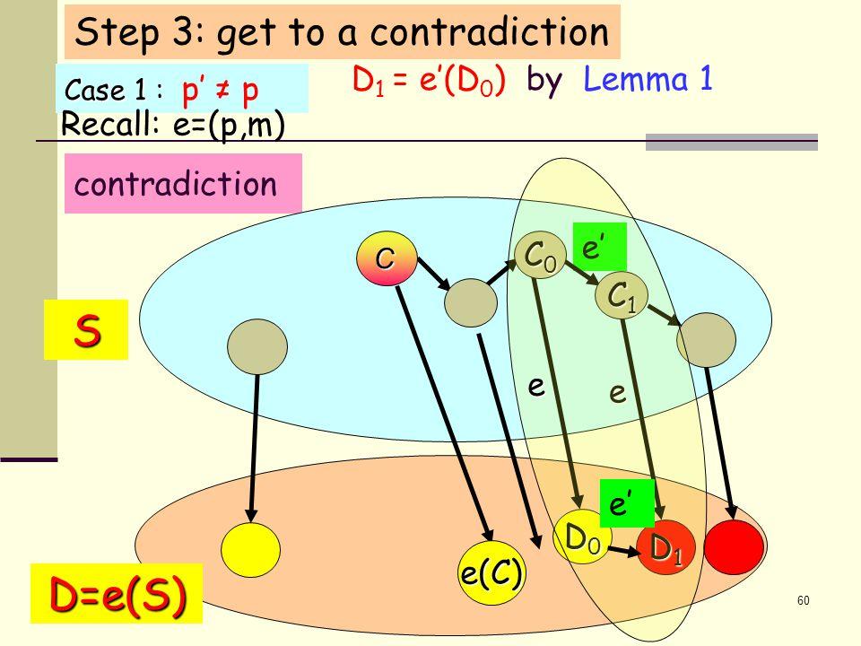 60 D 1 = e'(D 0 ) by Lemma 1 Case 1 : Case 1 : p' ≠ p contradiction S e D=e(S) e(C) D0D0D0D0 D1D1D1D1 e' C1C1C1C1 C0C0C0C0 C e Step 3: get to a contradiction Recall: e=(p,m)