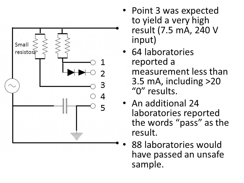 Small resistors Point 3 was expected to yield a very high result (7.5 mA, 240 V input) 64 laboratories reported a measurement less than 3.5 mA, includ