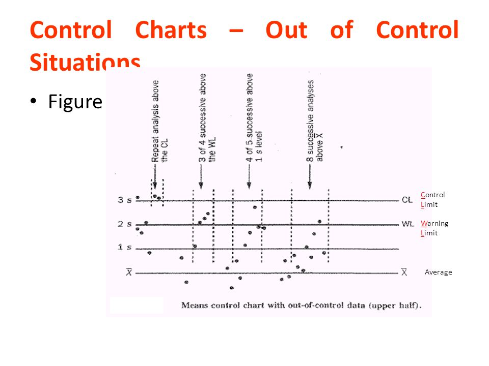 Control Charts – Out of Control Situations Figure 3 Control Limit Warning Limit Average