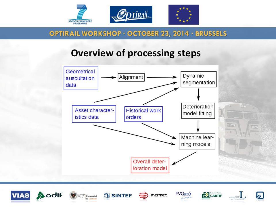 OPTIRAIL WORKSHOP · OCTOBER 23, 2014 · BRUSSELS Overview of processing steps