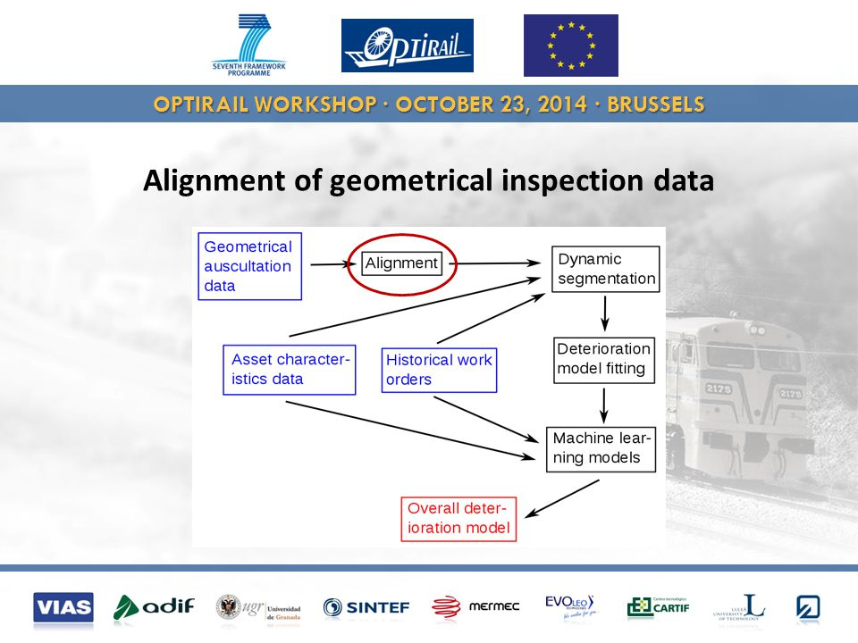 OPTIRAIL WORKSHOP · OCTOBER 23, 2014 · BRUSSELS Alignment of geometrical inspection data