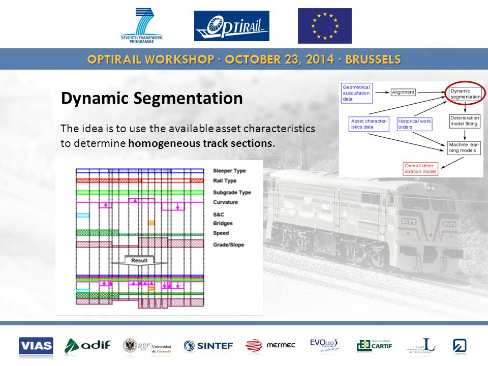 OPTIRAIL WORKSHOP · OCTOBER 23, 2014 · BRUSSELS Dynamic Segmentation The idea is to use the available asset characteristics to determine homogeneous track sections.