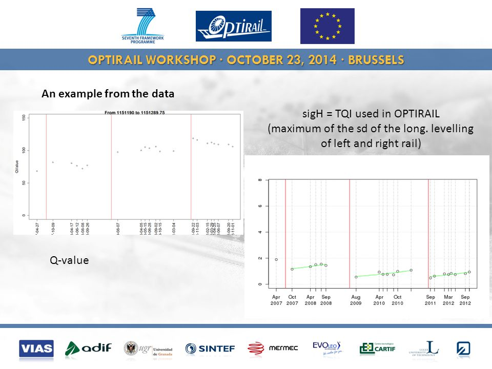 OPTIRAIL WORKSHOP · OCTOBER 23, 2014 · BRUSSELS An example from the data Q-value sigH = TQI used in OPTIRAIL (maximum of the sd of the long.