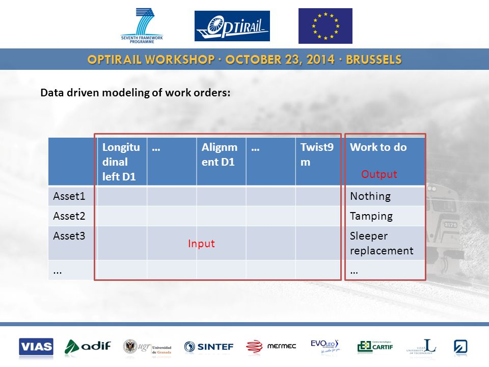 OPTIRAIL WORKSHOP · OCTOBER 23, 2014 · BRUSSELS Data driven modeling of work orders: Longitu dinal left D1 …Alignm ent D1 …Twist9 m Work to do Asset1Nothing Asset2Tamping Asset3Sleeper replacement...… Input Output
