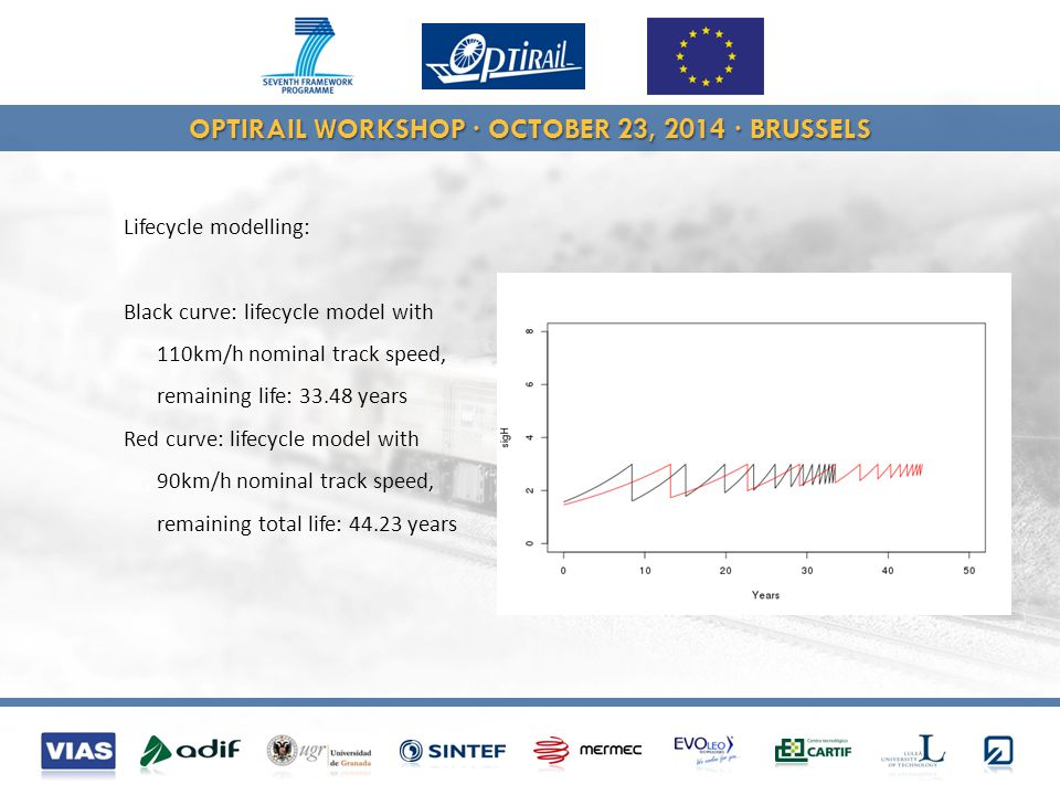 OPTIRAIL WORKSHOP · OCTOBER 23, 2014 · BRUSSELS Lifecycle modelling: Black curve: lifecycle model with 110km/h nominal track speed, remaining life: 33.48 years Red curve: lifecycle model with 90km/h nominal track speed, remaining total life: 44.23 years