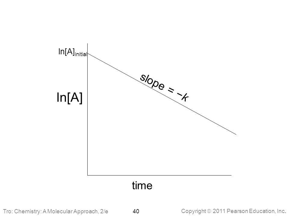 Copyright  2011 Pearson Education, Inc. ln[A] initial ln[A] time slope = −k 40Tro: Chemistry: A Molecular Approach, 2/e