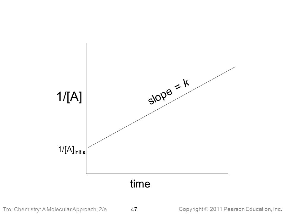 Copyright  2011 Pearson Education, Inc. 1/[A] initial 1/[A] time slope = k 47Tro: Chemistry: A Molecular Approach, 2/e