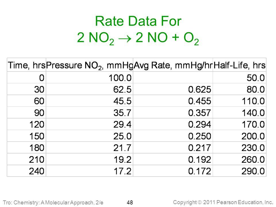 Copyright  2011 Pearson Education, Inc. Rate Data For 2 NO 2  2 NO + O 2 48Tro: Chemistry: A Molecular Approach, 2/e
