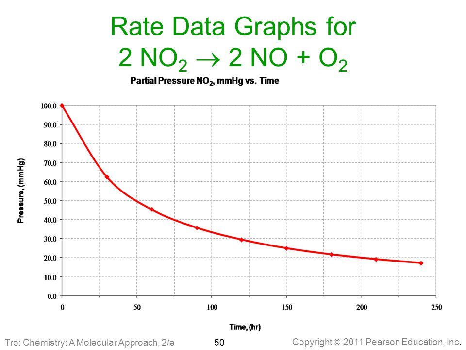 Copyright  2011 Pearson Education, Inc. Rate Data Graphs for 2 NO 2  2 NO + O 2 50Tro: Chemistry: A Molecular Approach, 2/e