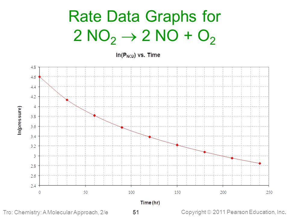 Copyright  2011 Pearson Education, Inc. Rate Data Graphs for 2 NO 2  2 NO + O 2 51Tro: Chemistry: A Molecular Approach, 2/e