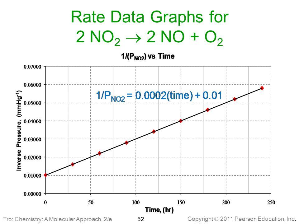 Copyright  2011 Pearson Education, Inc. Rate Data Graphs for 2 NO 2  2 NO + O 2 52Tro: Chemistry: A Molecular Approach, 2/e