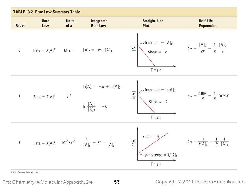Copyright  2011 Pearson Education, Inc. 53Tro: Chemistry: A Molecular Approach, 2/e