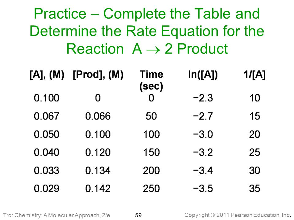 Copyright  2011 Pearson Education, Inc. Practice – Complete the Table and Determine the Rate Equation for the Reaction A  2 Product 59Tro: Chemistry