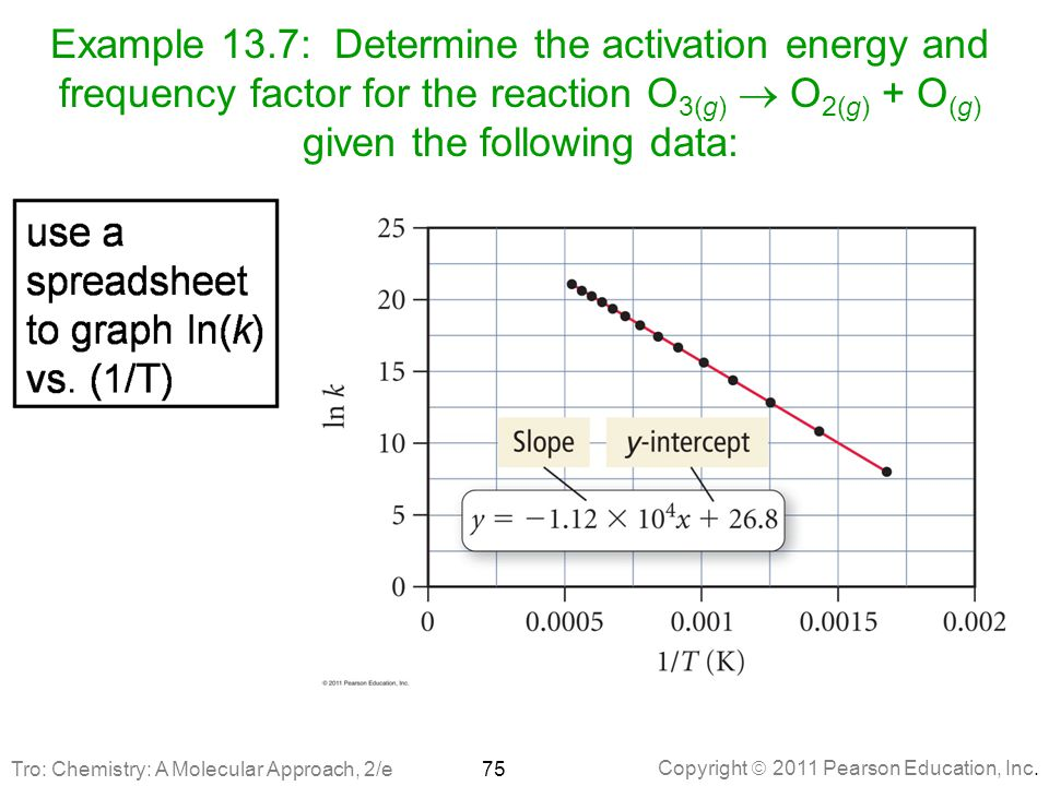 Copyright  2011 Pearson Education, Inc. Example 13.7: Determine the activation energy and frequency factor for the reaction O 3(g)  O 2(g) + O (g) g