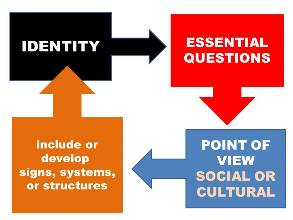 IDENTITY ESSENTIAL QUESTIONS POINT OF VIEW SOCIAL OR CULTURAL include or develop signs, systems, or structures