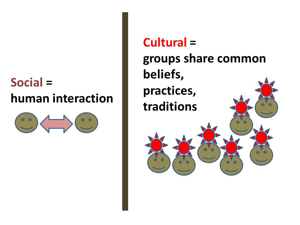 Social = human interaction Cultural = groups share common beliefs, practices, traditions