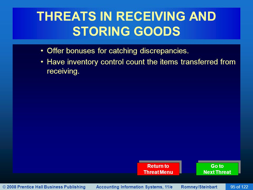 © 2008 Prentice Hall Business Publishing Accounting Information Systems, 11/e Romney/Steinbart95 of 122 THREATS IN RECEIVING AND STORING GOODS Offer b