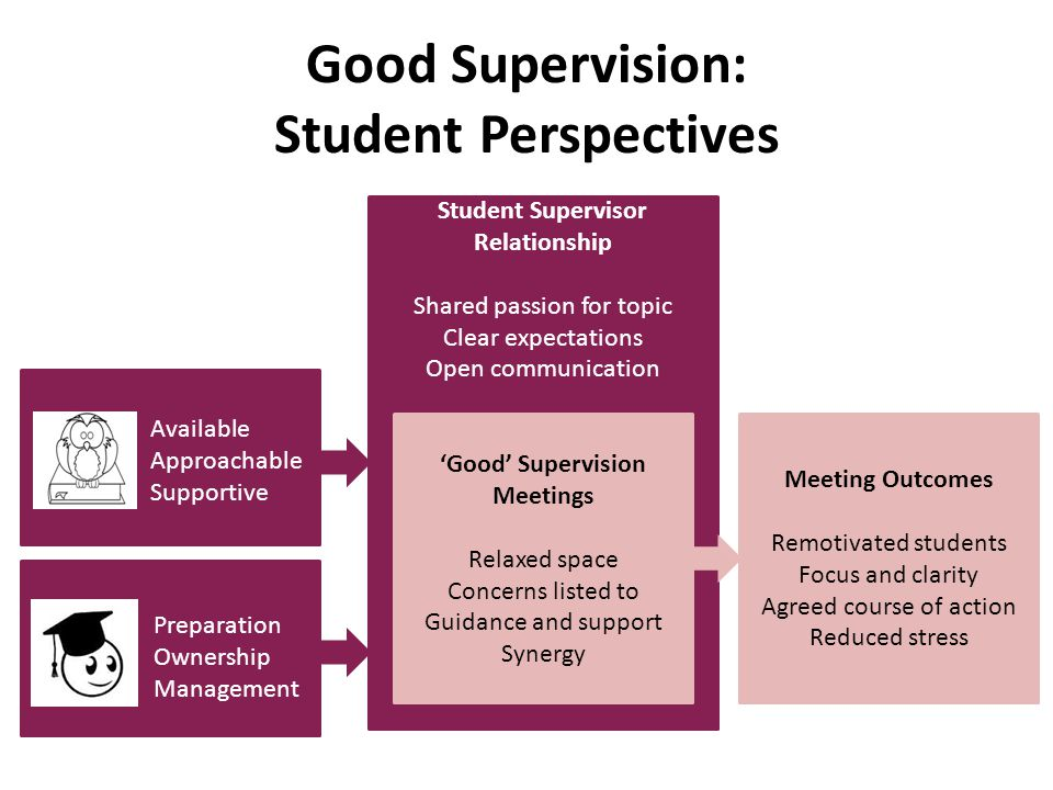 Student Perspectives Supervisor Contribution Approachable Available Supportive Interest in student as person Sensitive to student's emotions TLF 2014: Good Supervision: Student and Supervisor Perspectives she's just really helpful and I always feel like I can go to her for help and I never feel like I'm a burden … and she's always so welcoming and helpful and there and available there is an element of knowing that you can access a bit of emotional support as well, not therapy, but just having that understanding and someone who's sort of compassionate and flexible and understanding She takes interest in my life outside of uni, so she's like, How are you going? And whatever, and she's always like, If you have any other problems? … I know that if anything comes up, that door is open, that I can communicate with her about that stuff