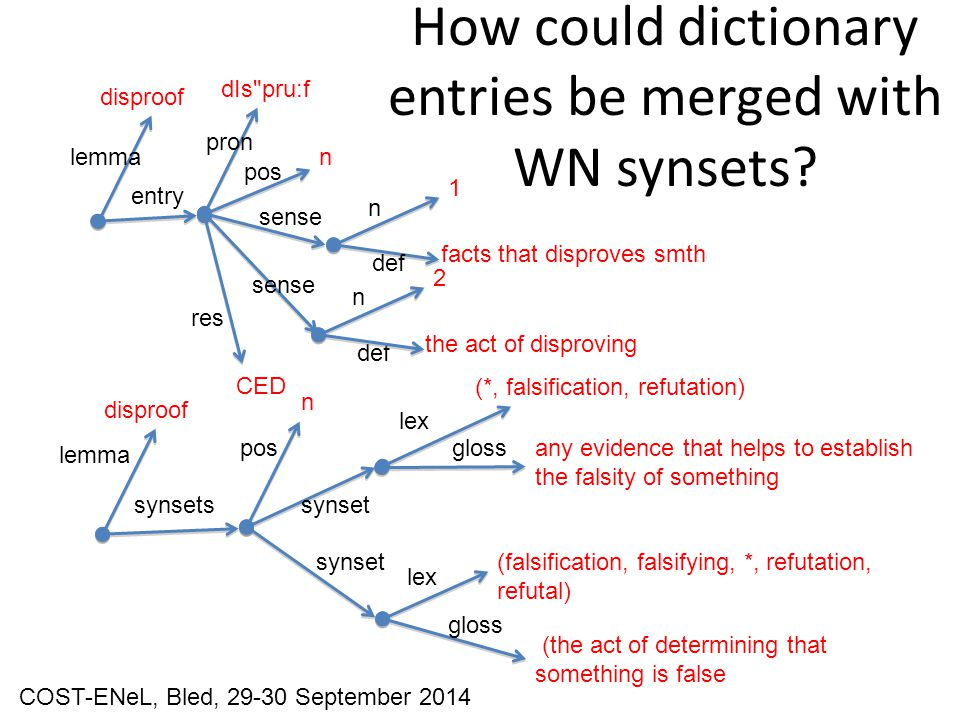 How could dictionary entries be merged with WN synsets.
