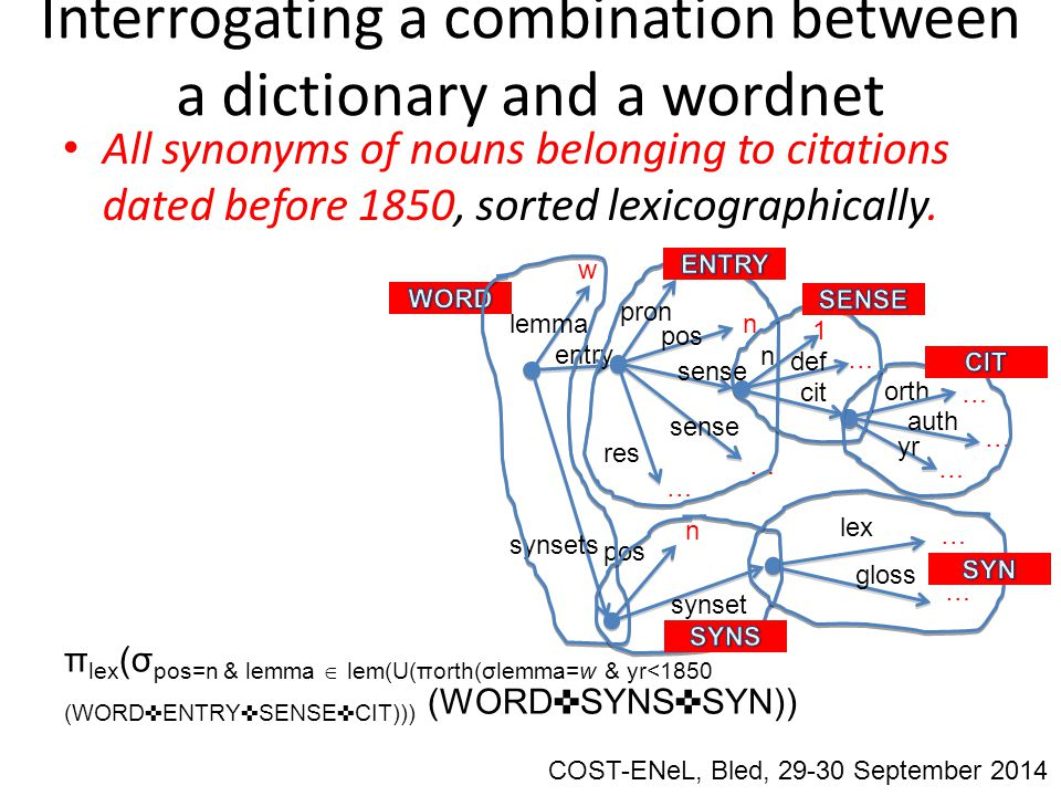 Interrogating a combination between a dictionary and a wordnet All synonyms of nouns belonging to citations dated before 1850, sorted lexicographically.