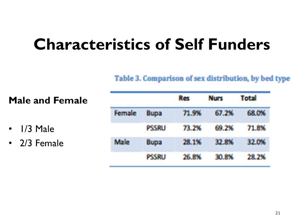 Characteristics of Self Funders Male and Female 1/3 Male 2/3 Female 21