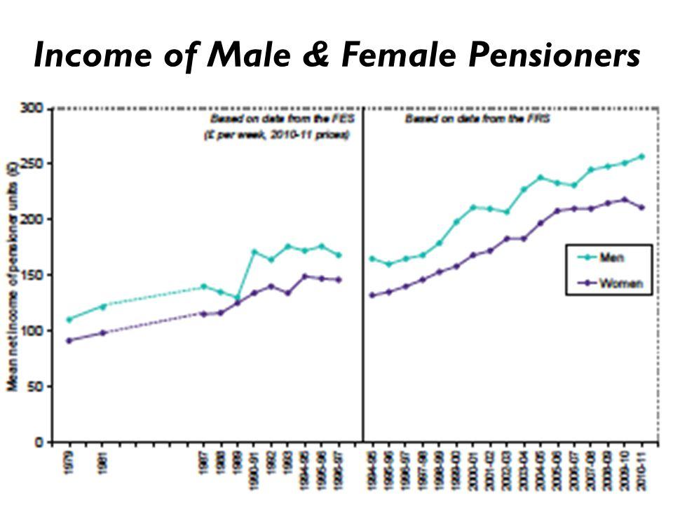 Income of Male & Female Pensioners 22