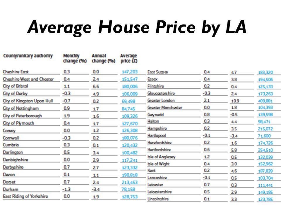 Average House Price by LA 26