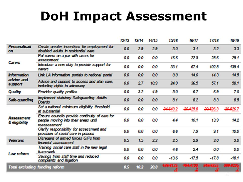 DoH Impact Assessment 35